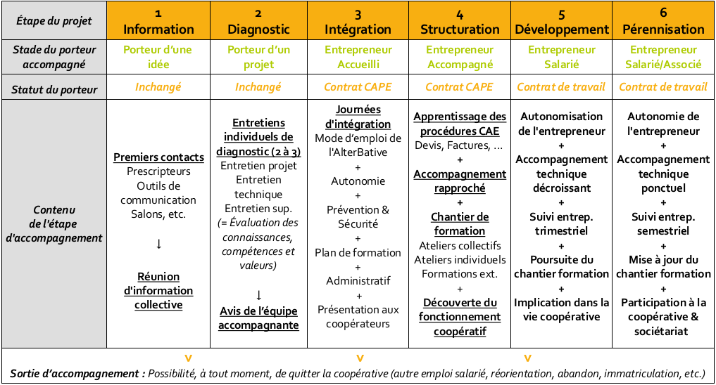 Diagramme accompagnement l'AlterBative